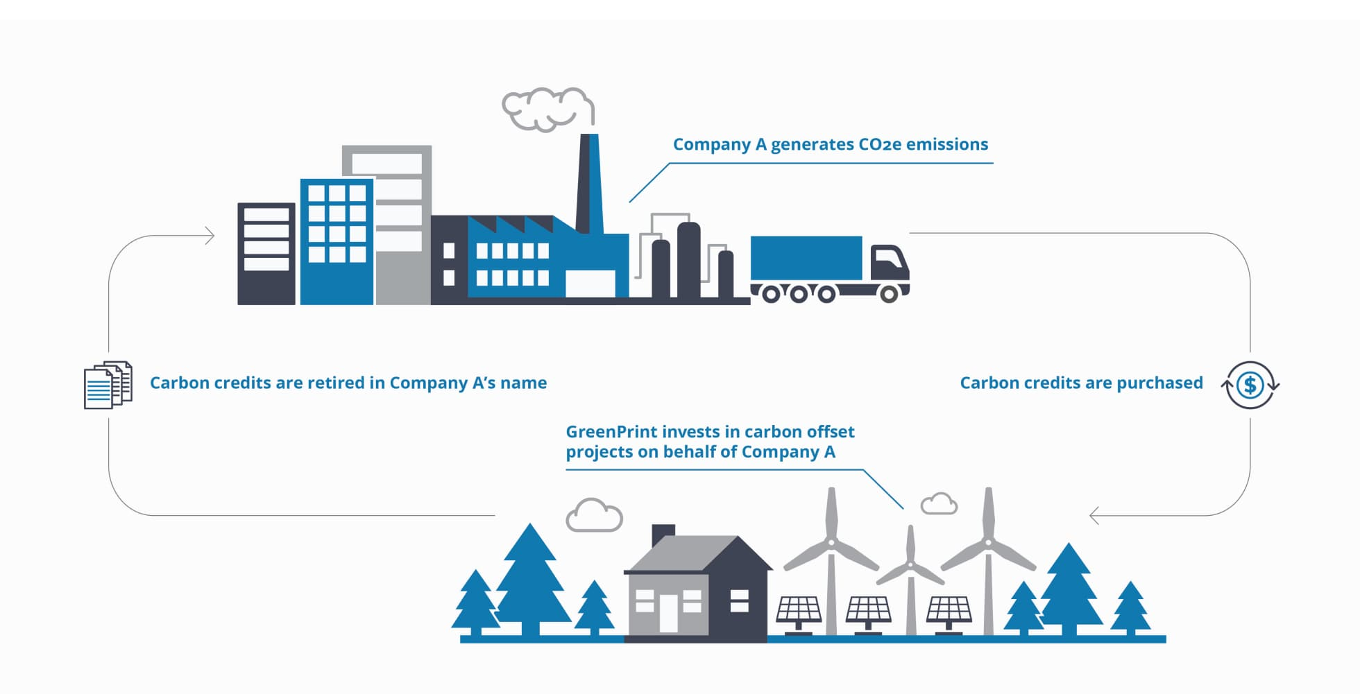 carbon offsetting investment